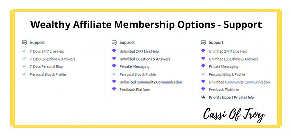 WA Affiliate Membership Options - Support