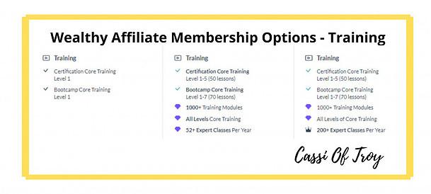 WA membership Options For Training