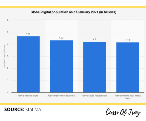 Global Digital Population as at January 2021 - Cassi Of Troy